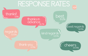 E-MAIL REPSONSE RATES